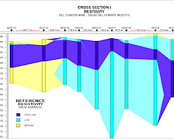 Typical cross section survey results showing resistivity depths/distance